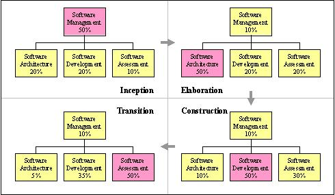 software team structure How to structure your startup as the company grows often,  then, you will need to establish a team structure and how those teams will be led.